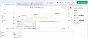 Wykres wzrostu ruchu na witrynie