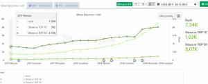 Rozkład wzrostów w czasie witryny przejętej od innej firmy SEO